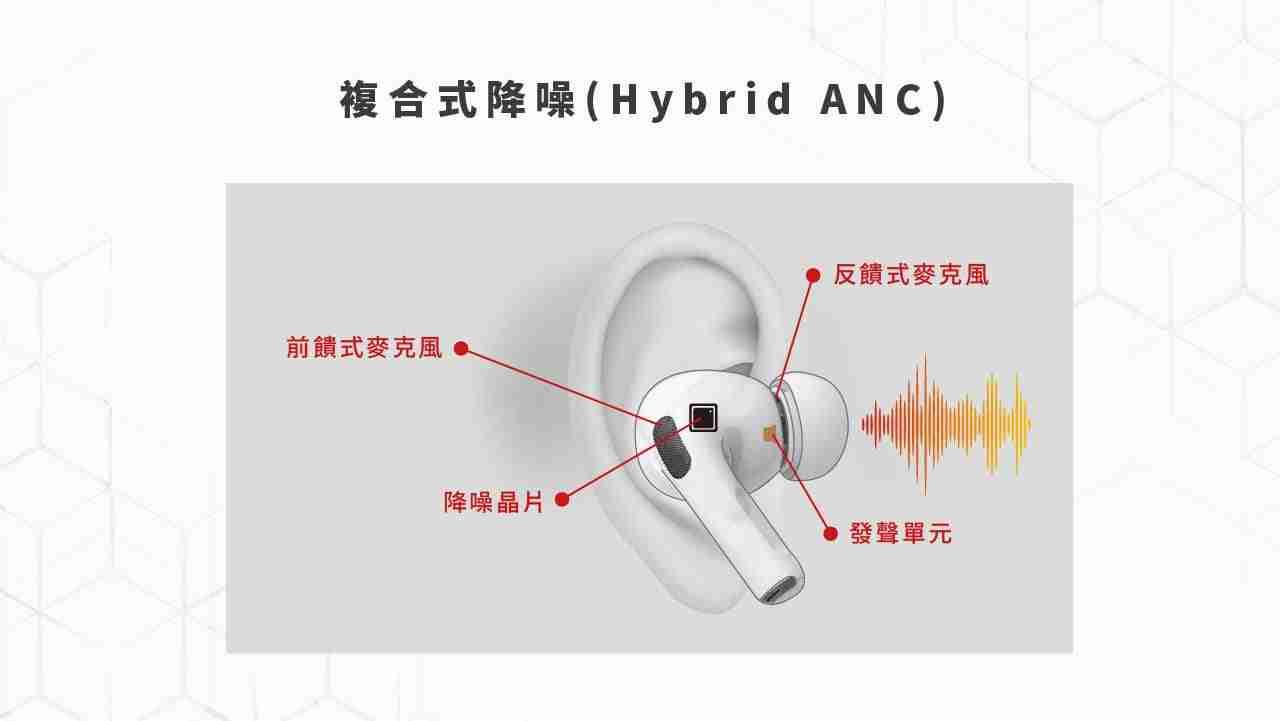 ANC降噪耳機已成風潮?2020年最新7款主動抗噪真無線藍牙耳機推薦
